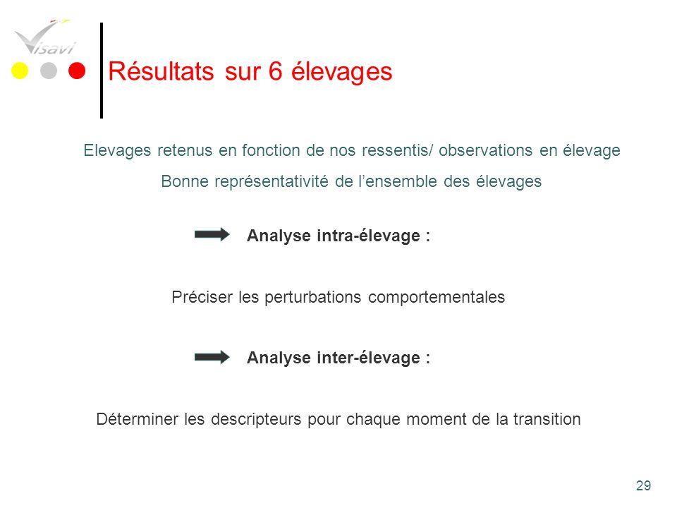 Analyse intra-élevage : Analyse inter-élevage :