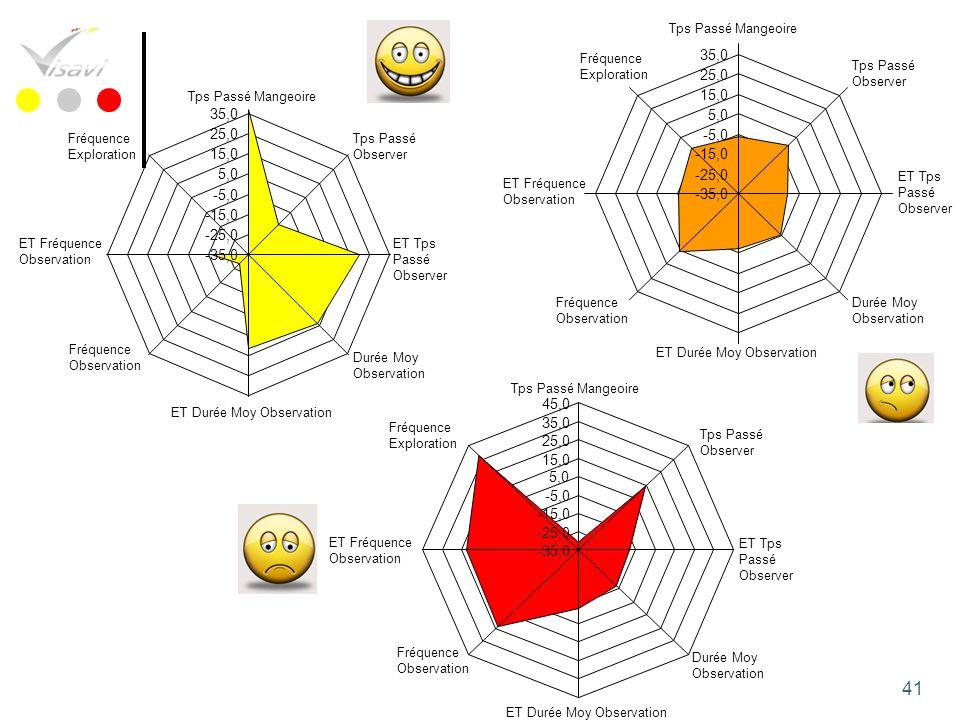35,0 25,0 15,0 5,0 -5,0 -15,0 -25,0 -35,0 45,0 Tps Passé Mangeoire