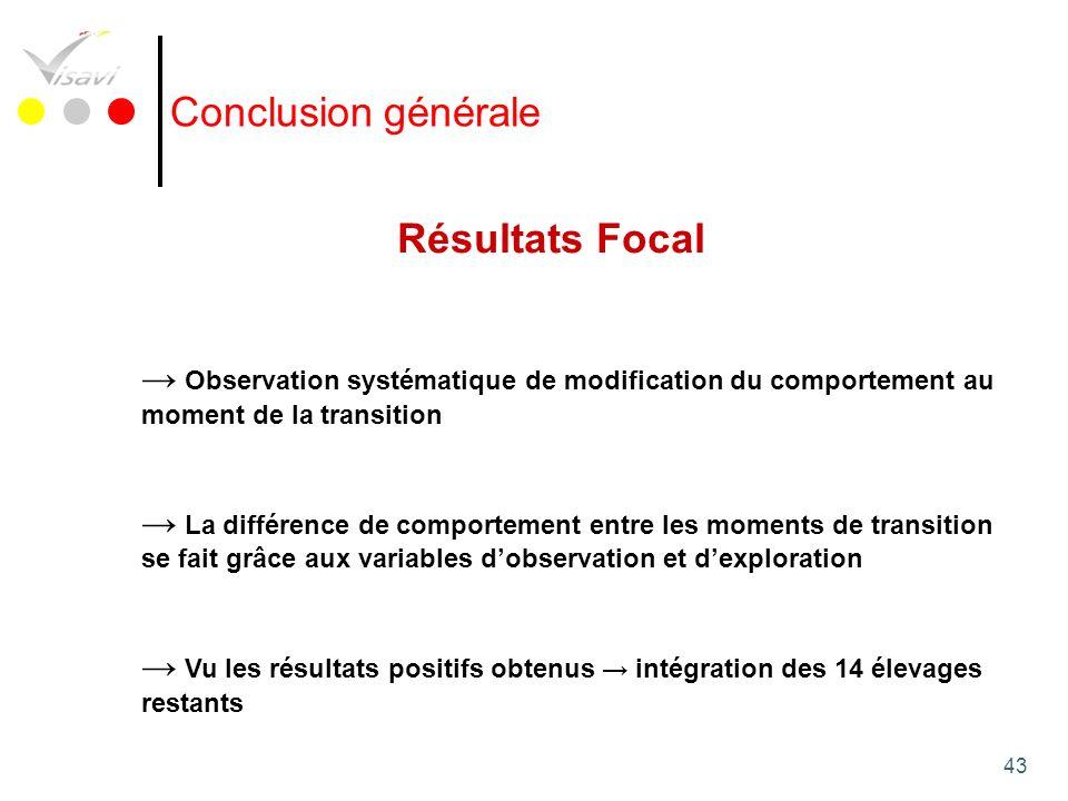 Conclusion générale Résultats Focal