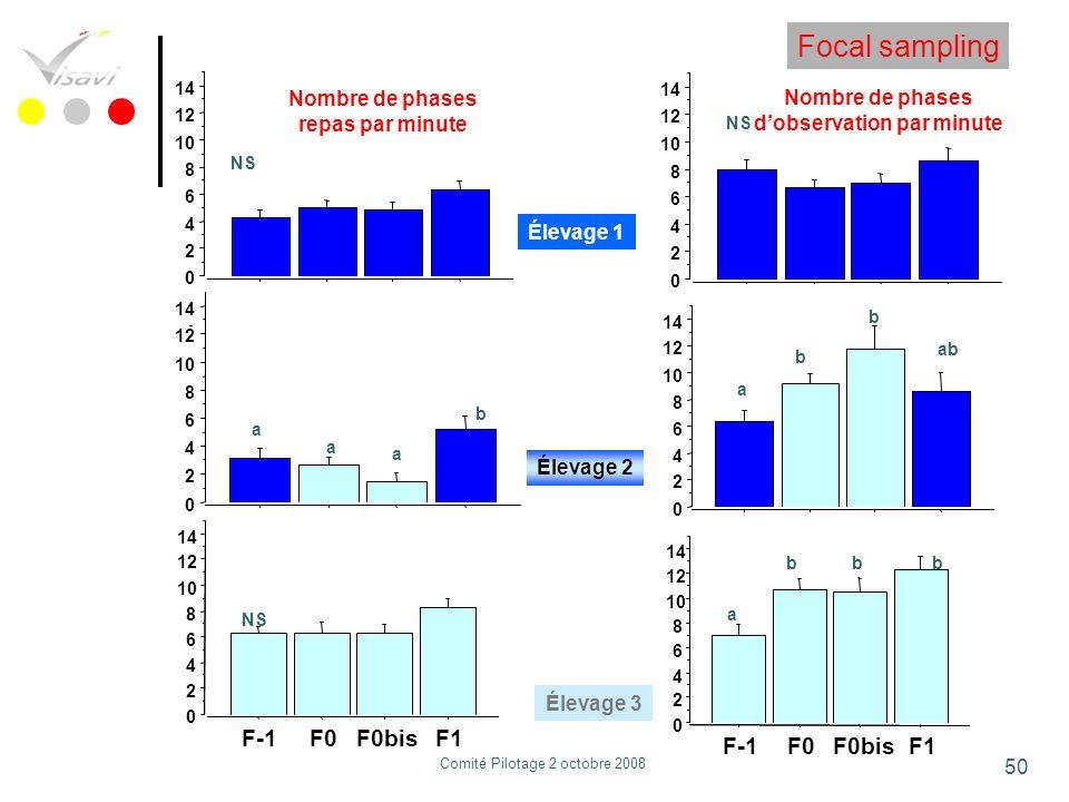 Focal sampling F-1 F0 F0bis F1 F-1 F0 F0bis F1
