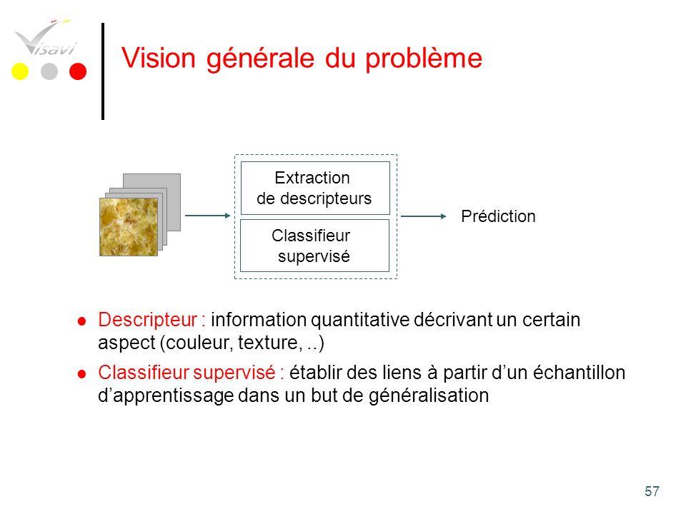 Vision générale du problème