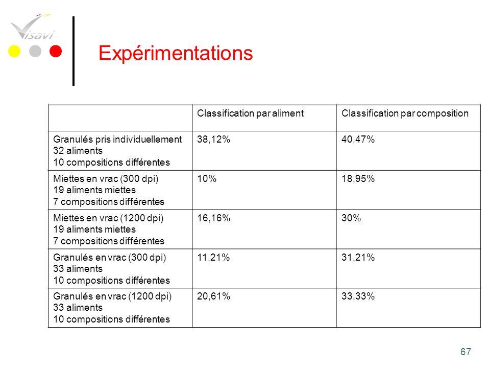 Expérimentations Classification par aliment