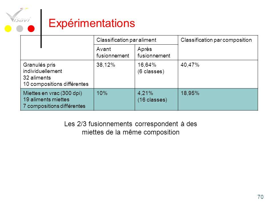 Expérimentations Classification par aliment. Classification par composition. Avant fusionnement. Après fusionnement.