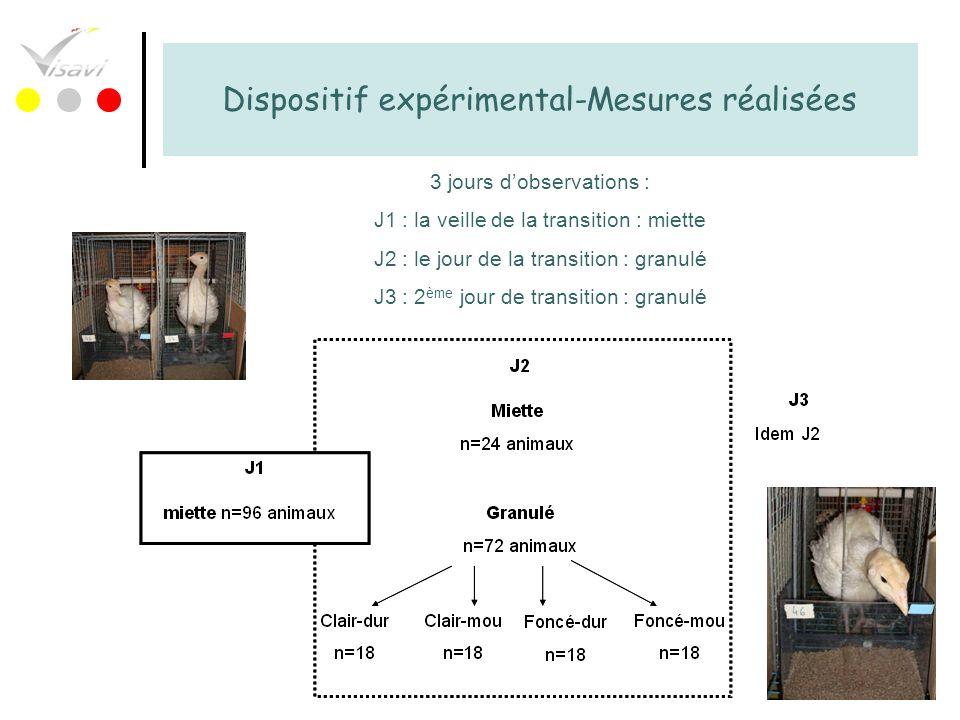Dispositif expérimental-Mesures réalisées