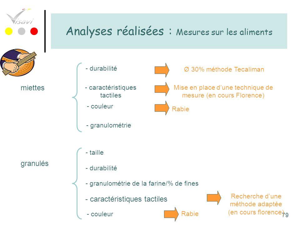 Analyses réalisées : Mesures sur les aliments