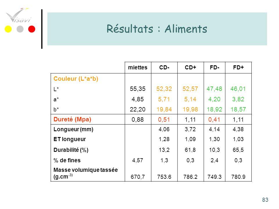 Résultats : Aliments Couleur (L*a*b) 55,35 52,32 52,57 47,48 46,01