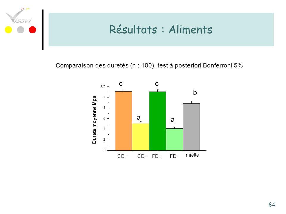 Résultats : Aliments c c b a a