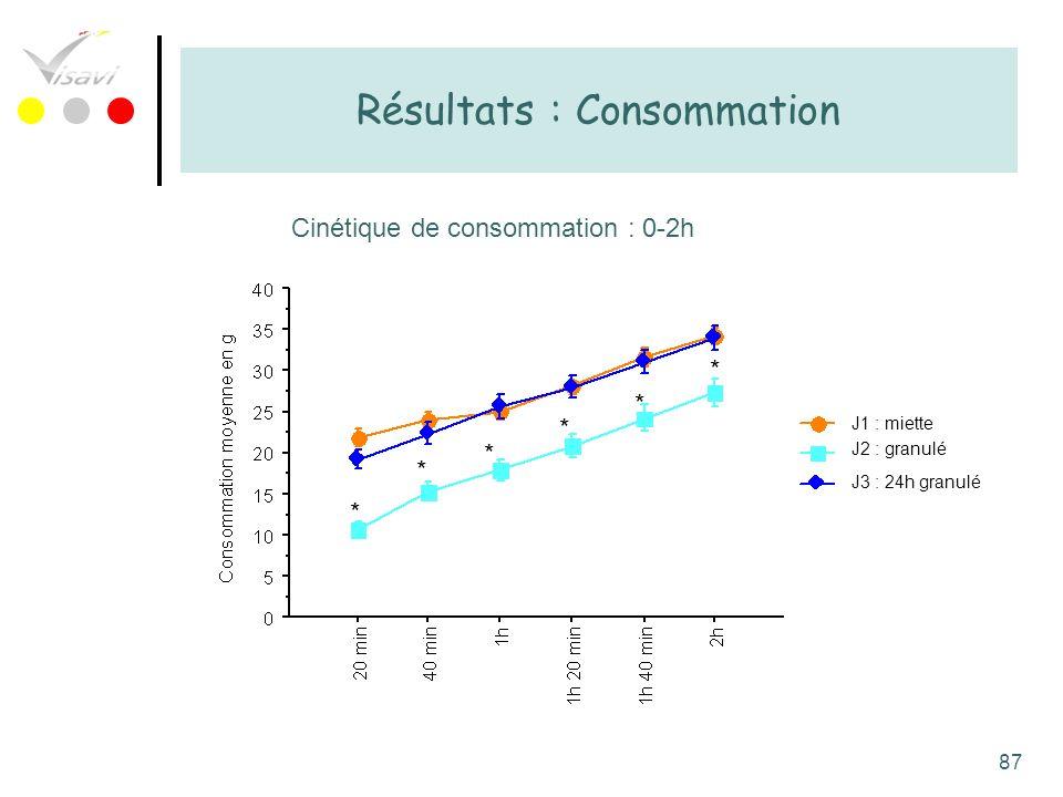 Résultats : Consommation
