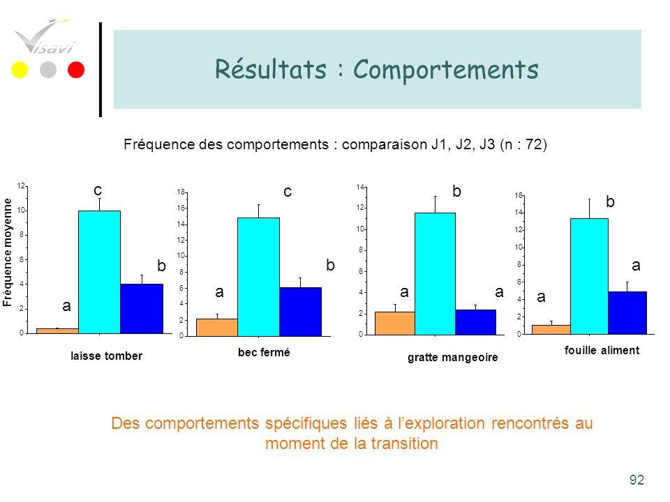 Résultats : Comportements