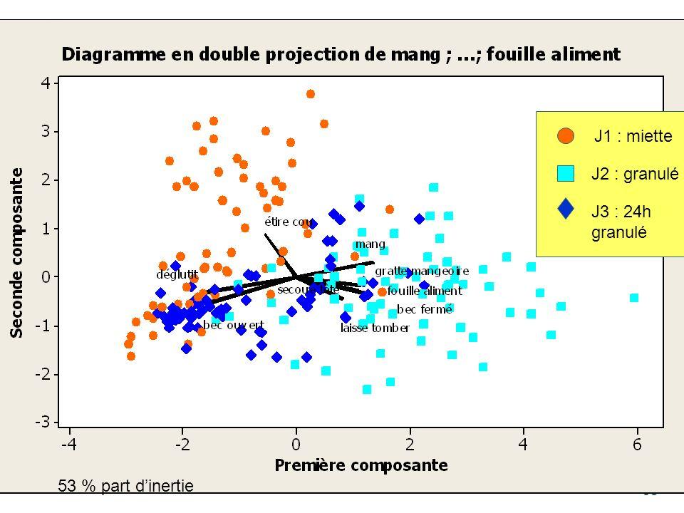 J1 : miette J2 : granulé J3 : 24h granulé 53 % part d'inertie