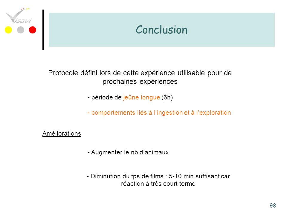 ConclusionProtocole défini lors de cette expérience utilisable pour de prochaines expériences. période de jeûne longue (6h)