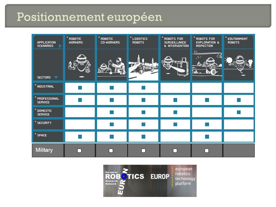 Positionnement européen