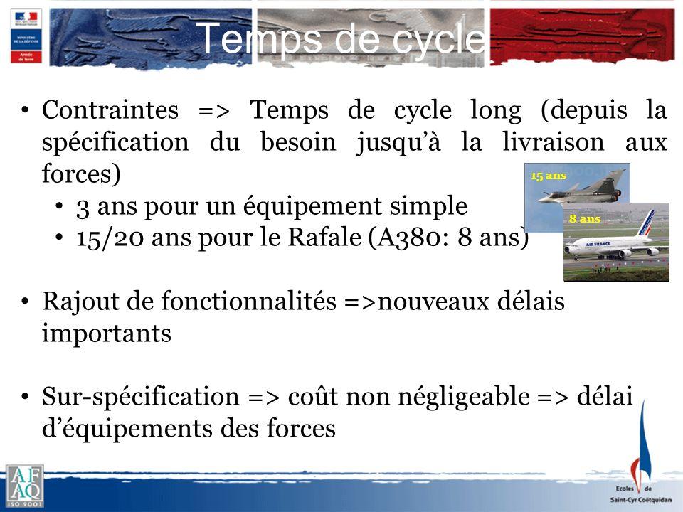 Temps de cycle Contraintes => Temps de cycle long (depuis la spécification du besoin jusqu'à la livraison aux forces)