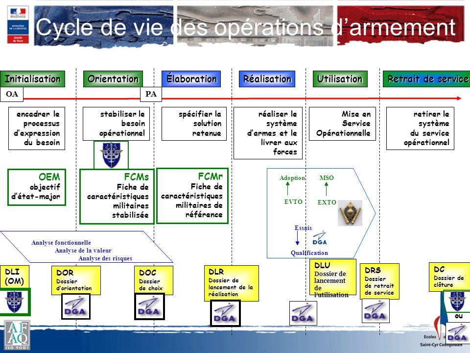 Cycle de vie des opérations d'armement