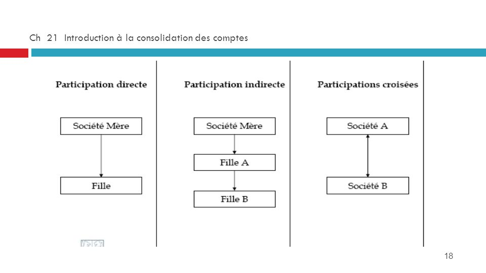Ch 21 Introduction à la consolidation des comptes