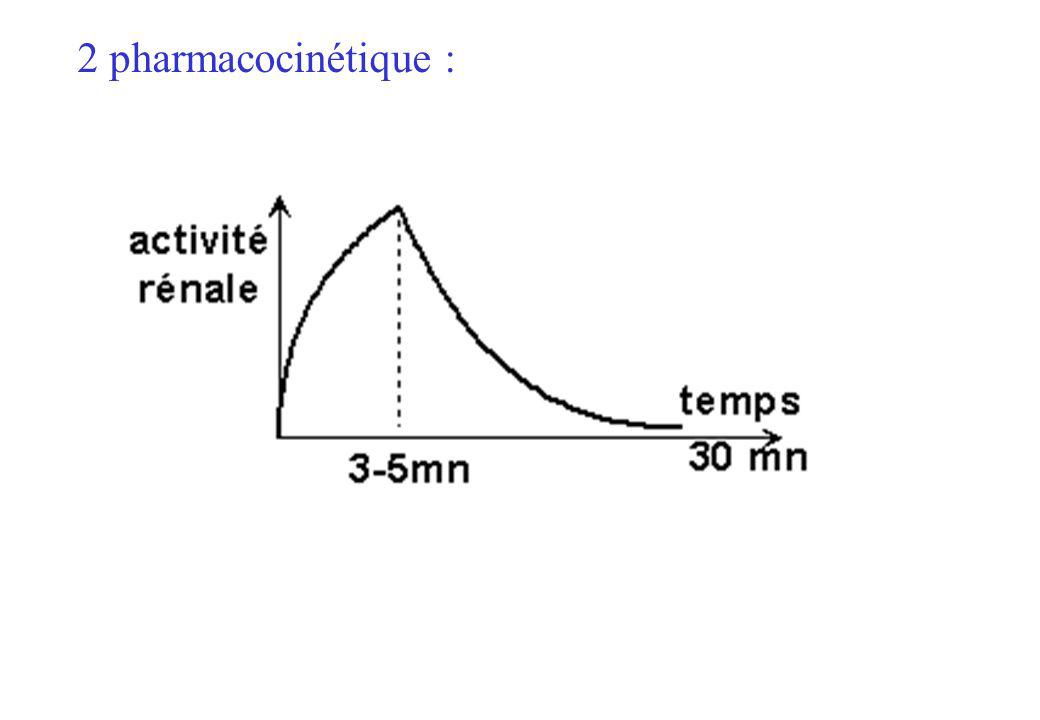 2 pharmacocinétique :