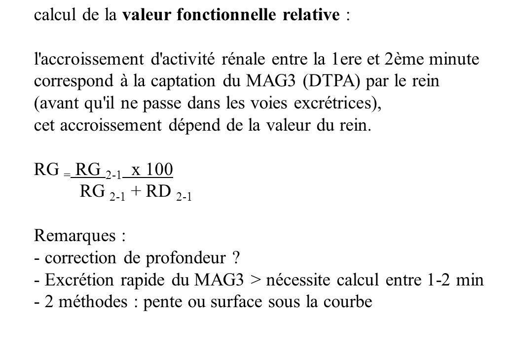 calcul de la valeur fonctionnelle relative :