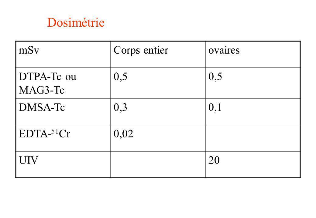 Dosimétrie mSv Corps entier ovaires DTPA-Tc ou MAG3-Tc 0,5 DMSA-Tc 0,3