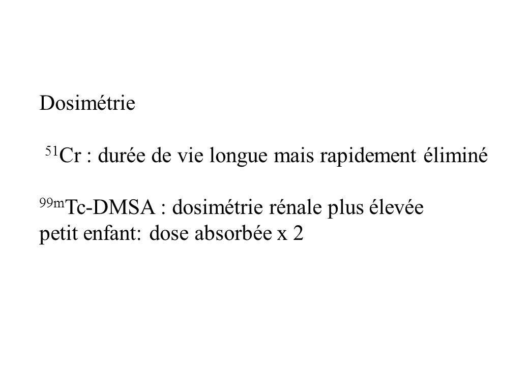 Dosimétrie 51Cr : durée de vie longue mais rapidement éliminé. 99mTc-DMSA : dosimétrie rénale plus élevée.