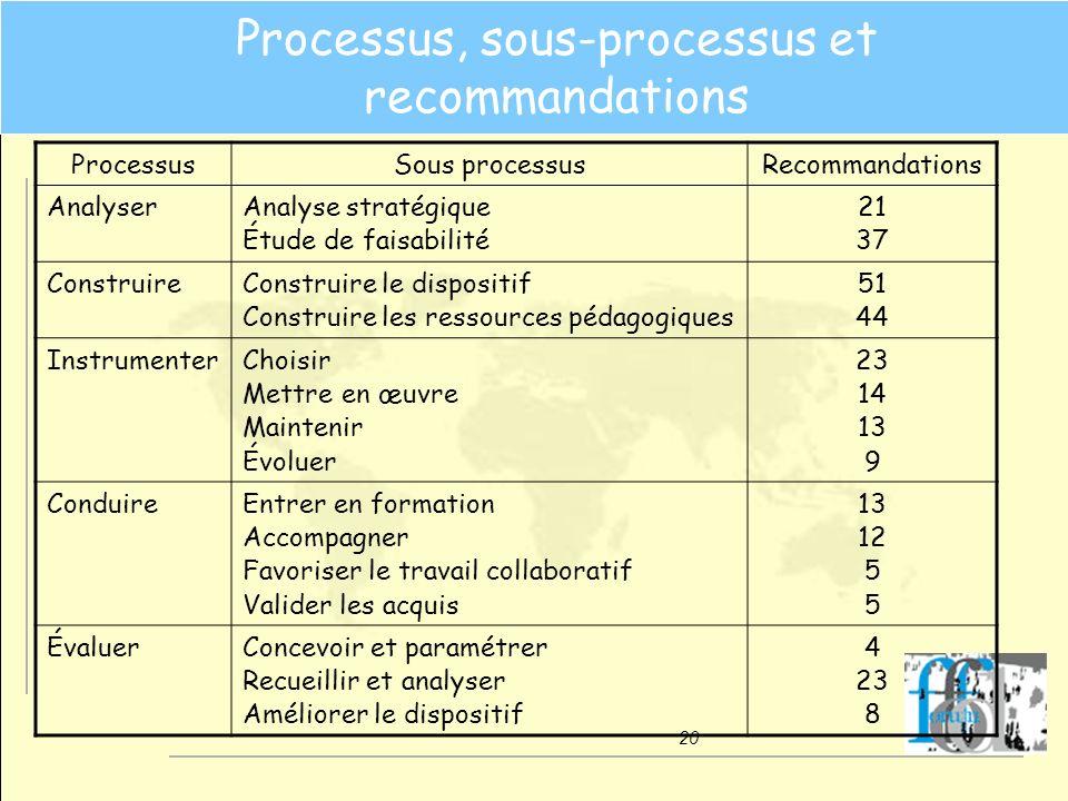 Processus, sous-processus et recommandations