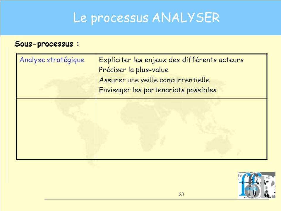 Le processus ANALYSER Sous-processus : Analyse stratégique