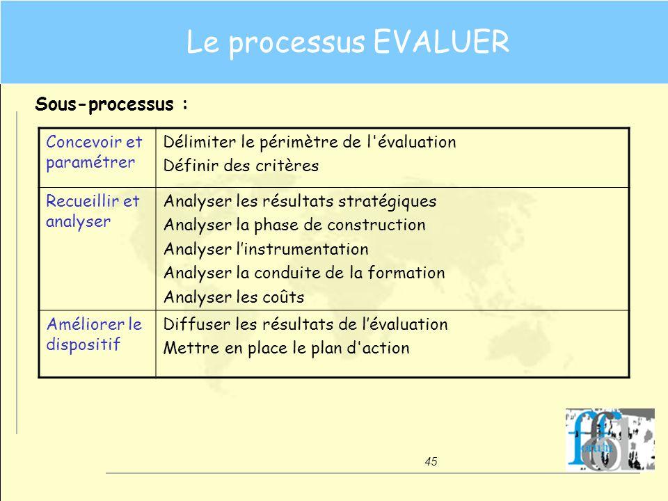 Le processus EVALUER Sous-processus : Concevoir et paramétrer