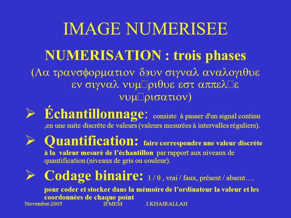 NUMERISATION : trois phases