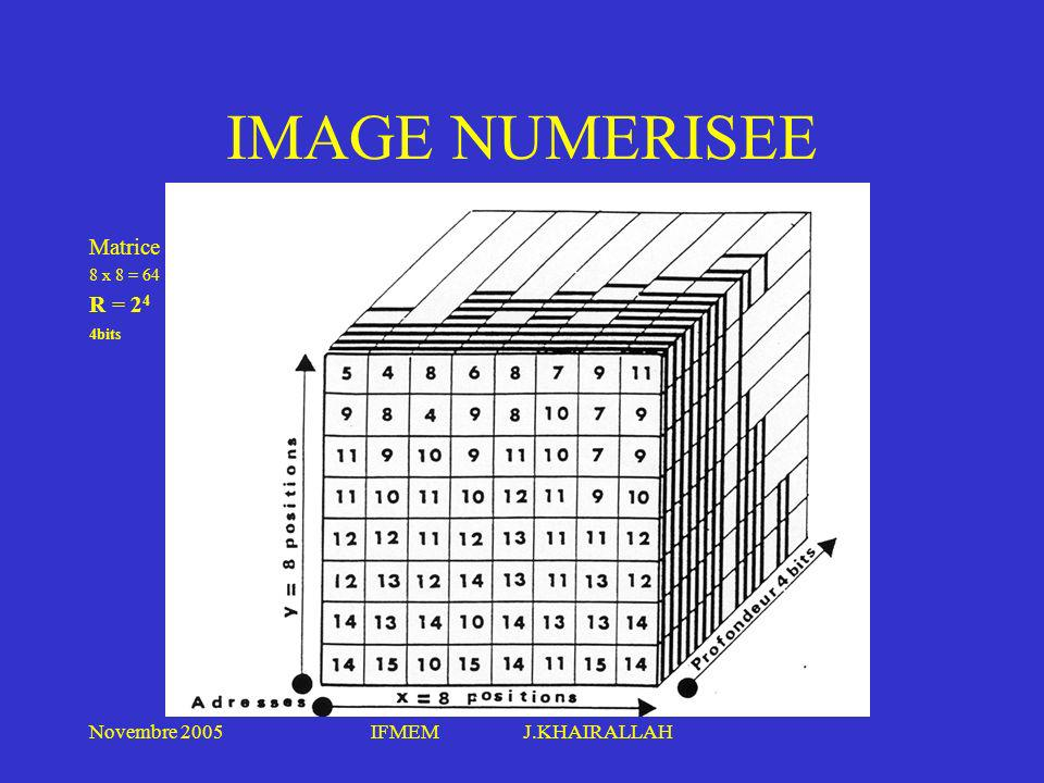 IMAGE NUMERISEE Matrice R = 24 4bits Novembre 2005 IFMEM J.KHAIRALLAH