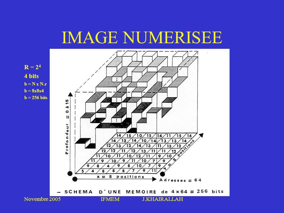 IMAGE NUMERISEE R = 24 4 bits Novembre 2005 IFMEM J.KHAIRALLAH