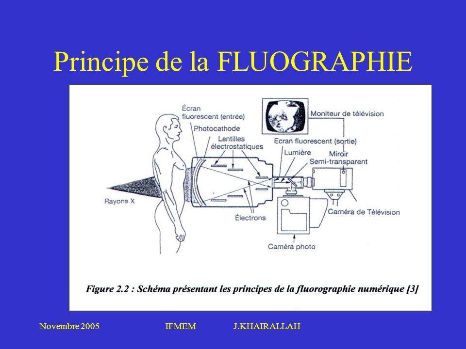 Principe de la FLUOGRAPHIE