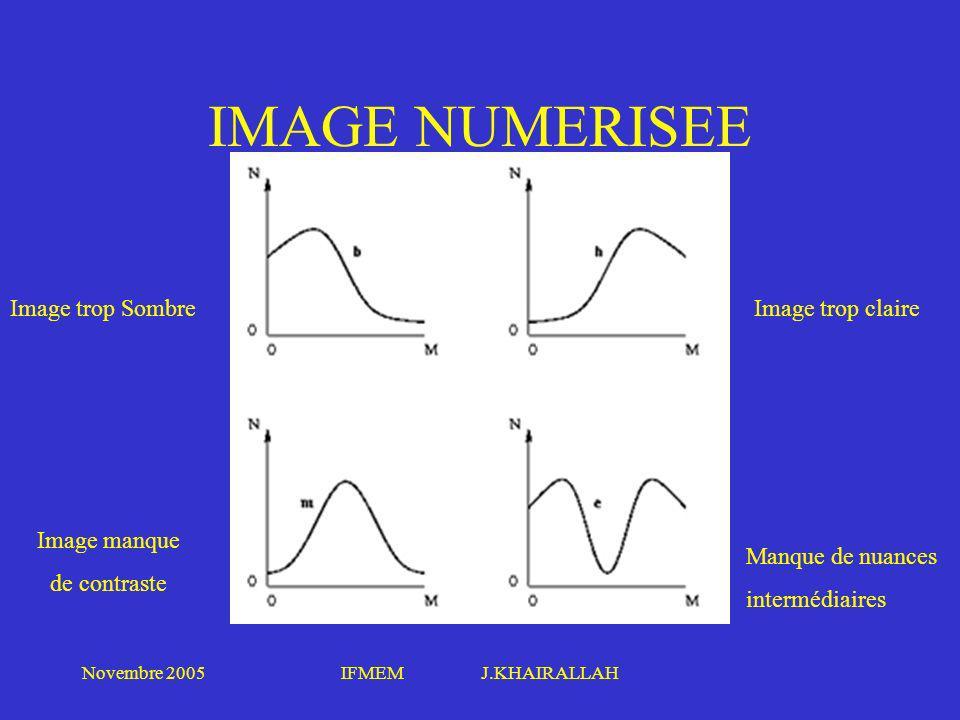 IMAGE NUMERISEE Image trop Sombre Image trop claire Image manque