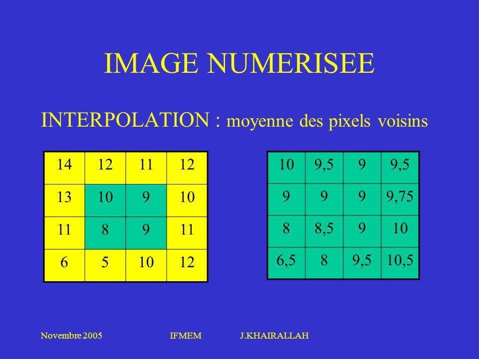 IMAGE NUMERISEE INTERPOLATION : moyenne des pixels voisins 14 12 11 13