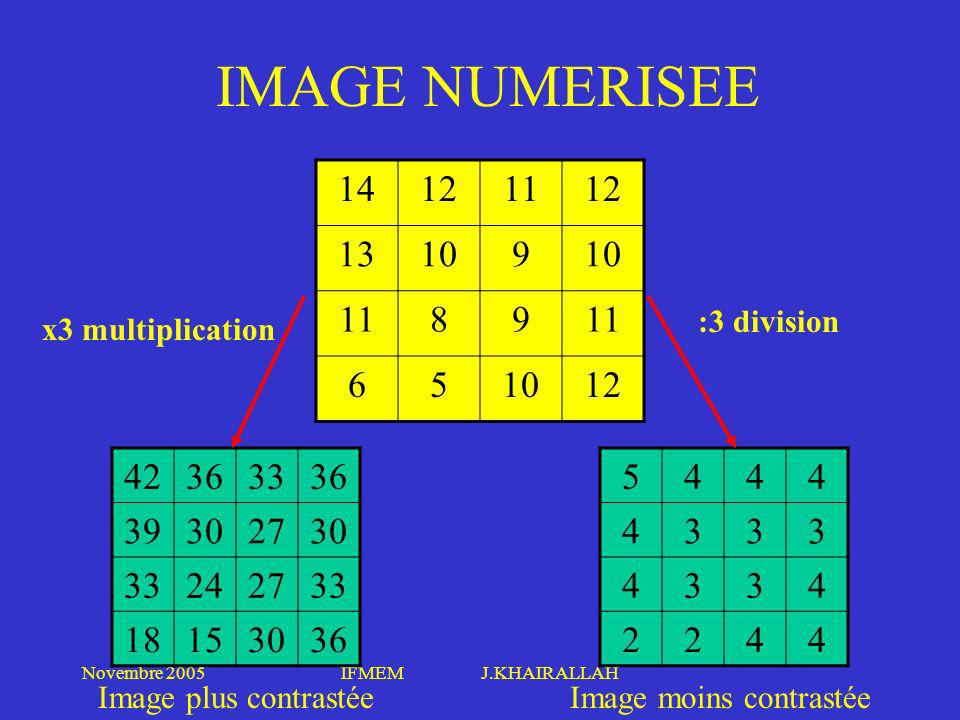 IMAGE NUMERISEE 14. 12. 11. 13. 10. 9. 8. 6. 5. :3 division. x3 multiplication. 42. 36.