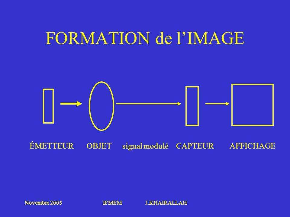 FORMATION de l'IMAGE ÉMETTEUR OBJET signal modulé CAPTEUR AFFICHAGE
