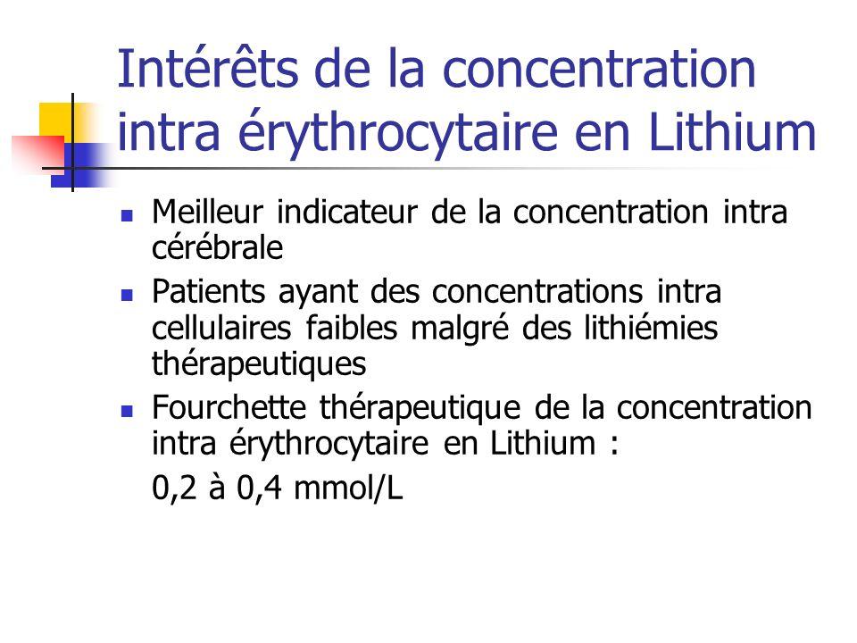 Intérêts de la concentration intra érythrocytaire en Lithium