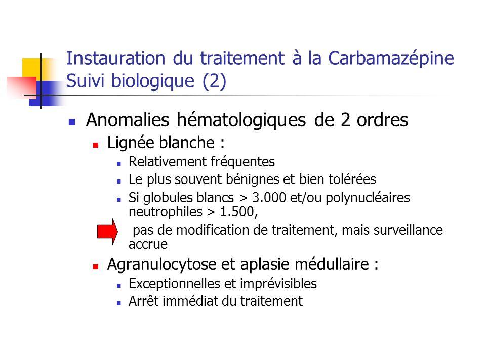 Instauration du traitement à la Carbamazépine Suivi biologique (2)