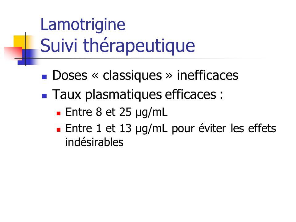 Lamotrigine Suivi thérapeutique