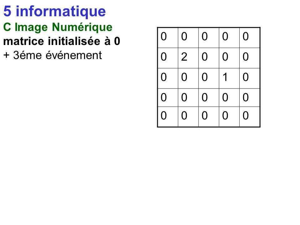5 informatique C Image Numérique matrice initialisée à 0 2