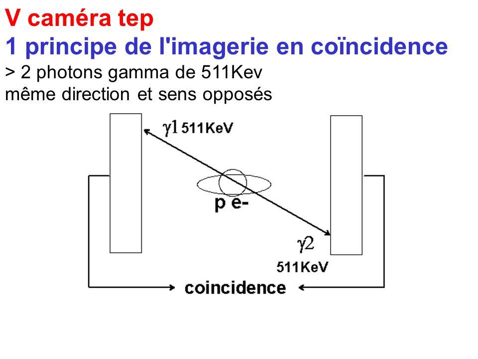 1 principe de l imagerie en coïncidence
