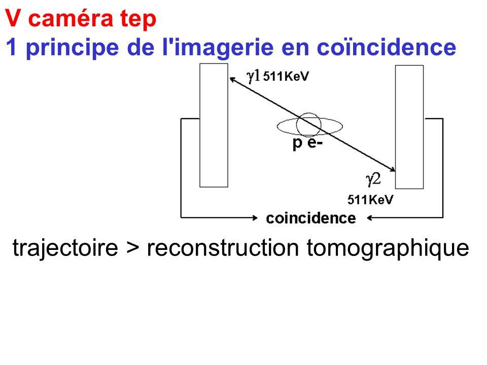 V caméra tep 1 principe de l imagerie en coïncidence trajectoire > reconstruction tomographique