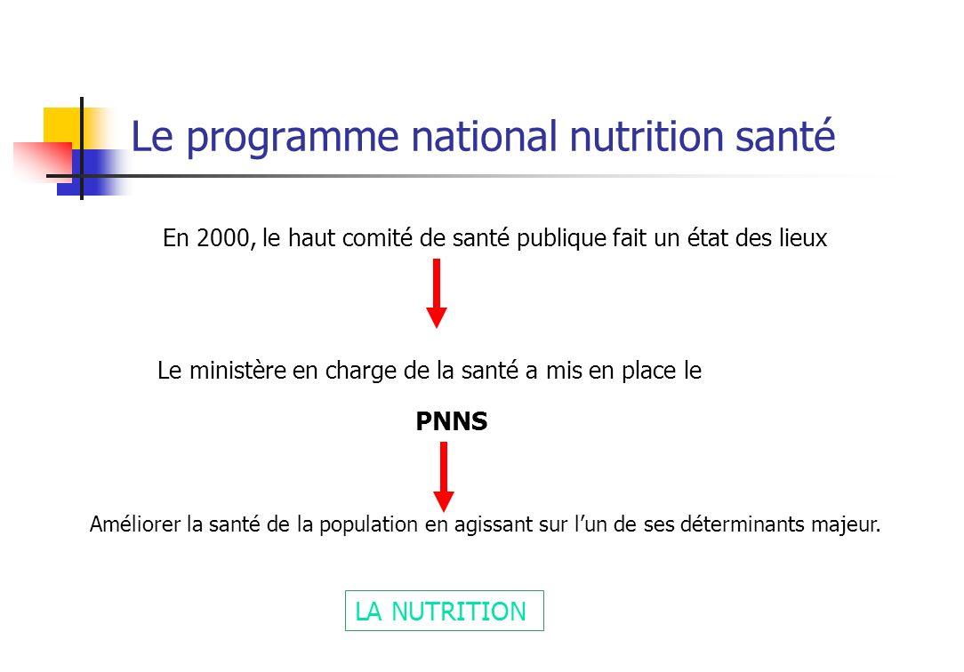 Le programme national nutrition santé