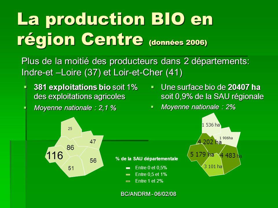 La production BIO en région Centre (données 2006)