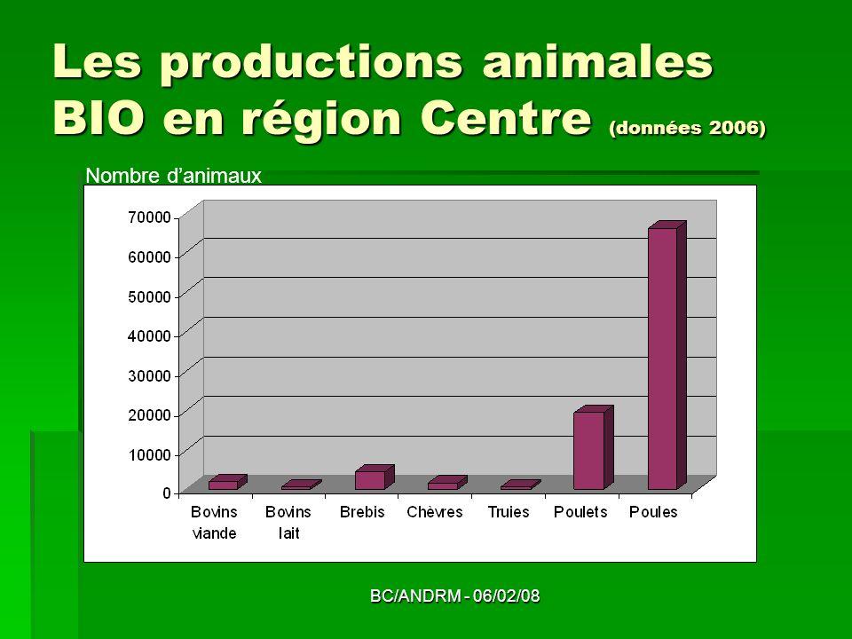 Les productions animales BIO en région Centre (données 2006)