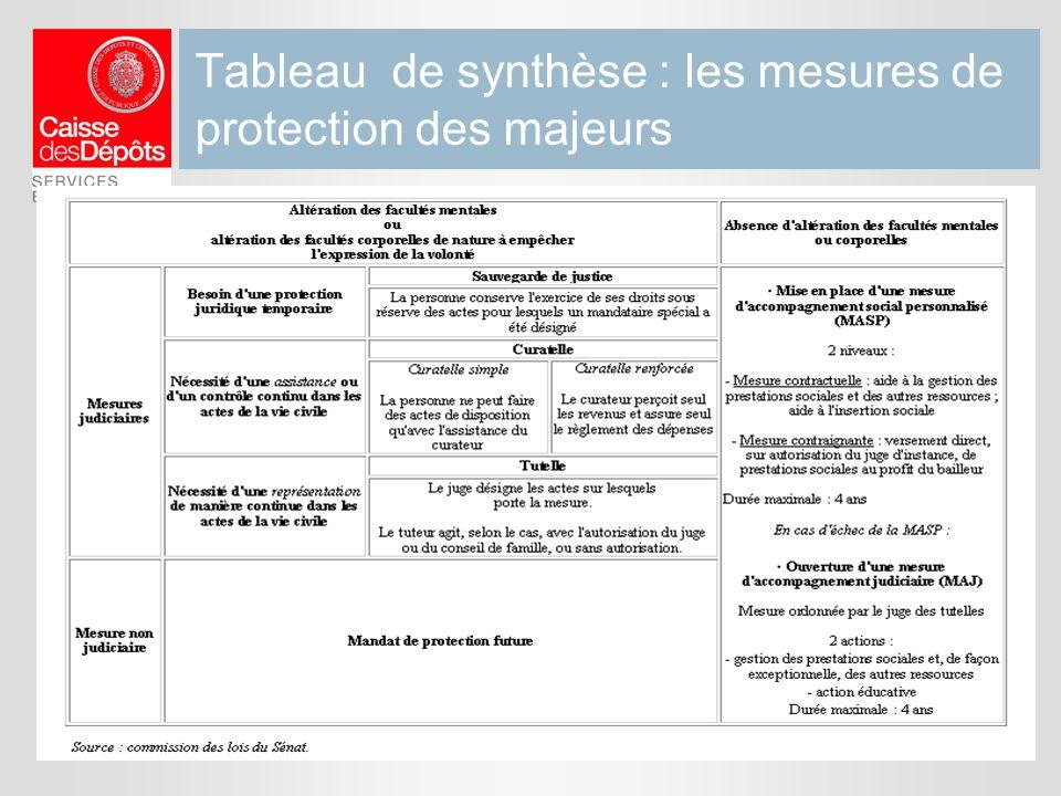 Tableau de synthèse : les mesures de protection des majeurs