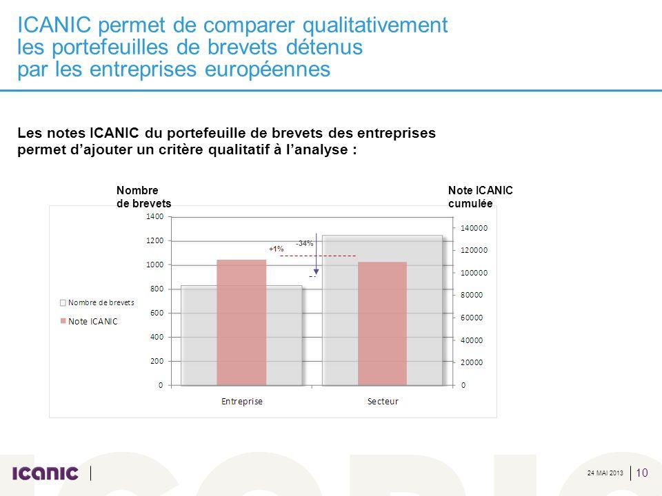 ICANIC permet de comparer qualitativement les portefeuilles de brevets détenus par les entreprises européennes