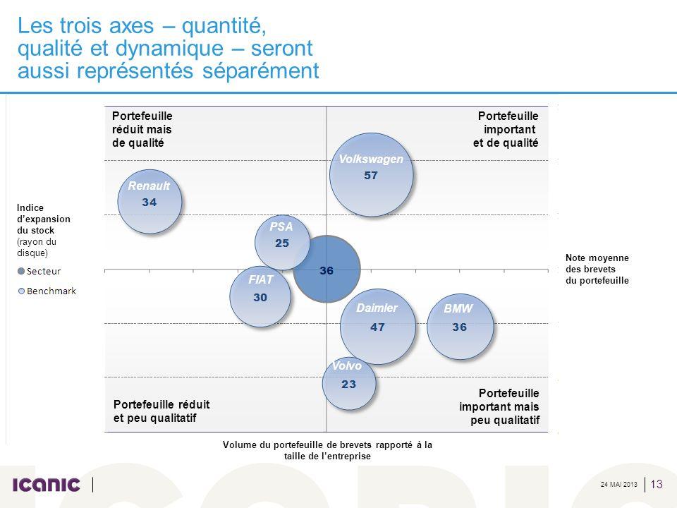 Volume du portefeuille de brevets rapporté à la taille de l'entreprise