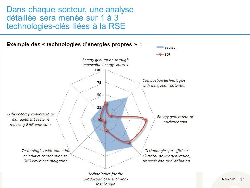 Dans chaque secteur, une analyse détaillée sera menée sur 1 à 3 technologies-clés liées à la RSE