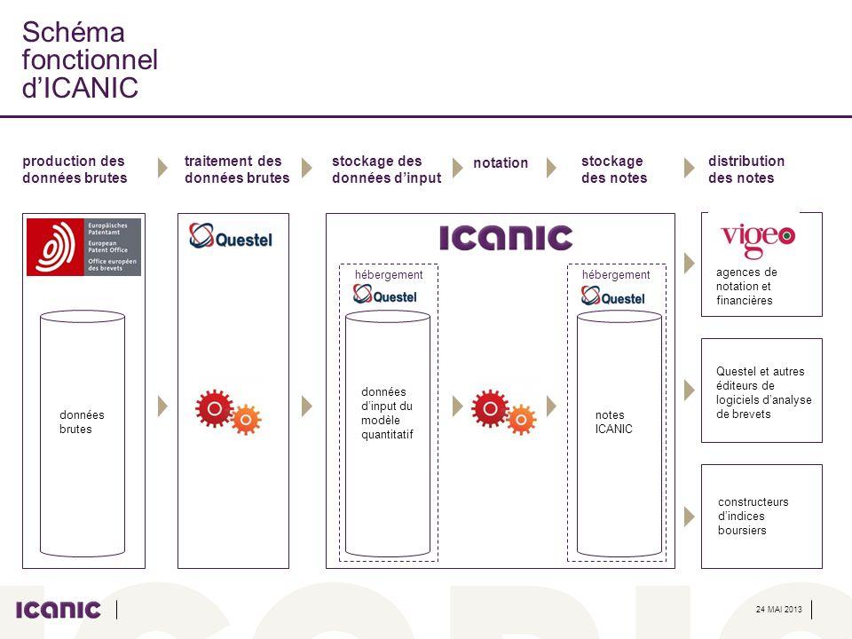 Schéma fonctionnel d'ICANIC