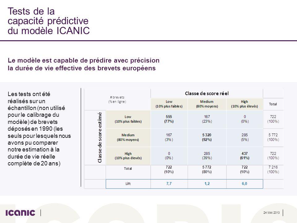 Tests de la capacité prédictive du modèle ICANIC