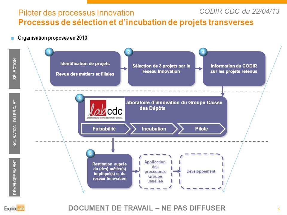 Piloter des processus Innovation
